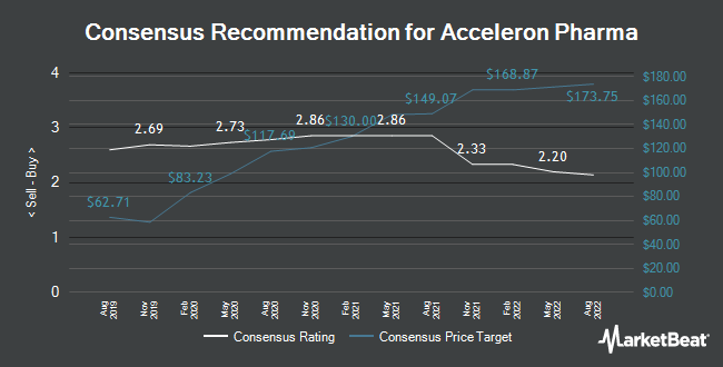 Analyst Recommendations for Acceleron Pharma (NASDAQ:XLRN)