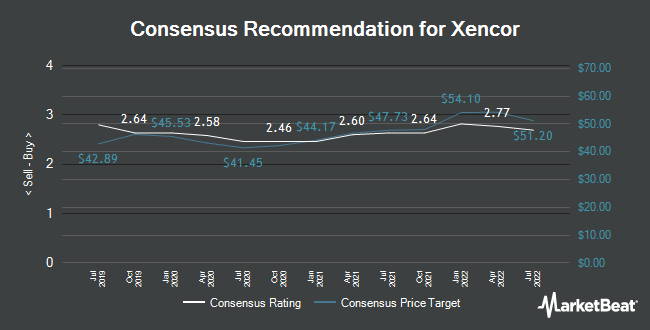 Analyst Recommendations for Xencor (NASDAQ:XNCR)