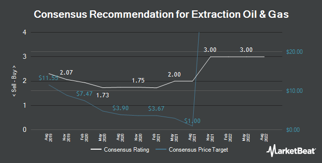 Analyst Recommendations for Extraction Oil & Gas (NASDAQ:XOG)