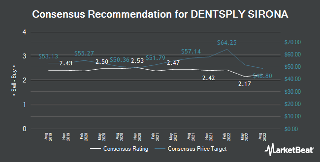 Analyst Recommendations for DENTSPLY SIRONA (NASDAQ:XRAY)