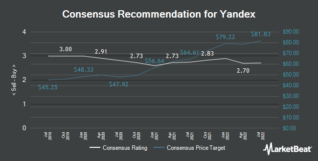Analyst Recommendations for Yandex (NASDAQ:YNDX)