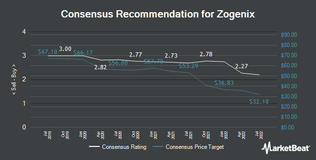 Analyst Recommendations for Zogenix (NASDAQ:ZGNX)