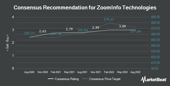 Analyst Recommendations for ZoomInfo Technologies (NASDAQ:ZI)