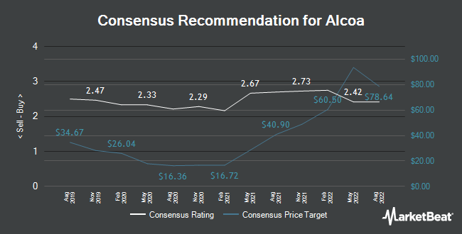 Analyst Recommendations for Alcoa (NYSE:AA)