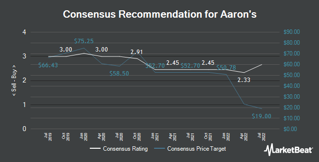 Analyst Recommendations for Aaron`s (NYSE:AAN)