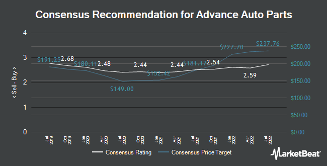 Analyst Recommendations for Advance Auto Parts (NYSE:AAP)