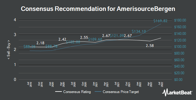 Analyst Recommendations for AmerisourceBergen (NYSE:ABC)