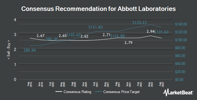 Analyst Recommendations for Abbott Laboratories (NYSE:ABT)
