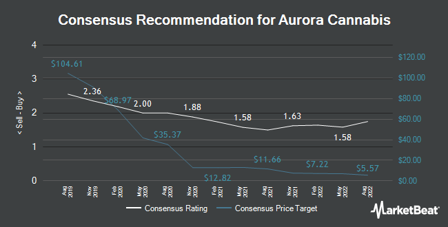 Analyst Recommendations for Aurora Cannabis (NYSE:ACB)