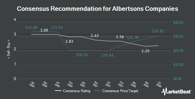 Analyst Recommendations for Albertsons Companies (NYSE:ACI)