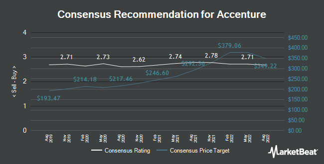 Analyst Recommendations for Accenture (NYSE:ACN)