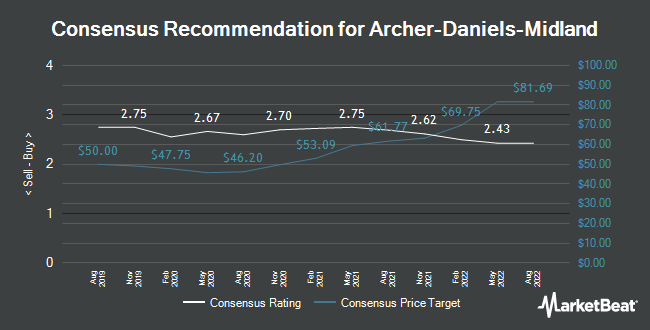 Analyst Recommendations for Archer-Daniels-Midland (NYSE:ADM)