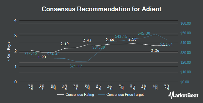 Analyst Recommendations for Adient (NYSE:ADNT)