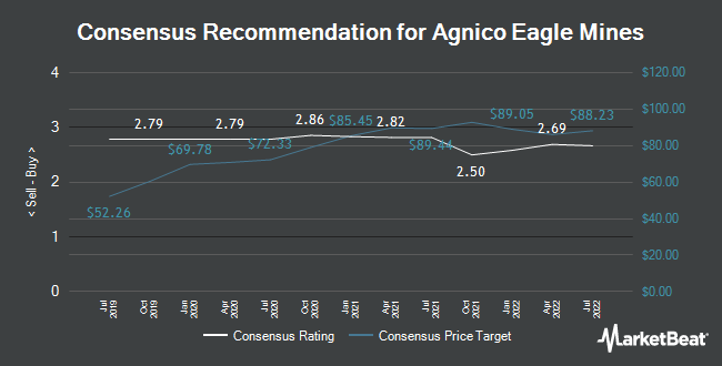 Analyst Recommendations for Agnico Eagle Mines (NYSE:AEM)