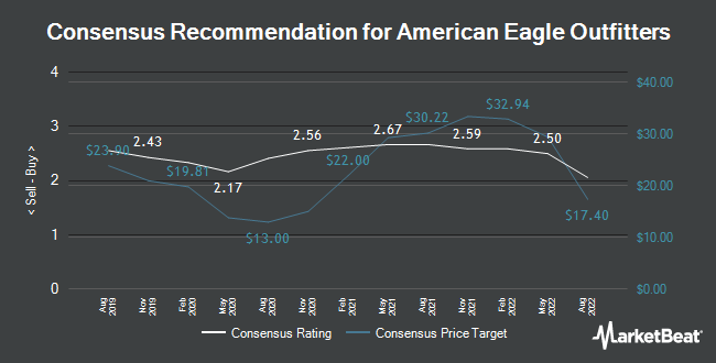 Analyst Recommendations for American Eagle Outfitters (NYSE:AEO)