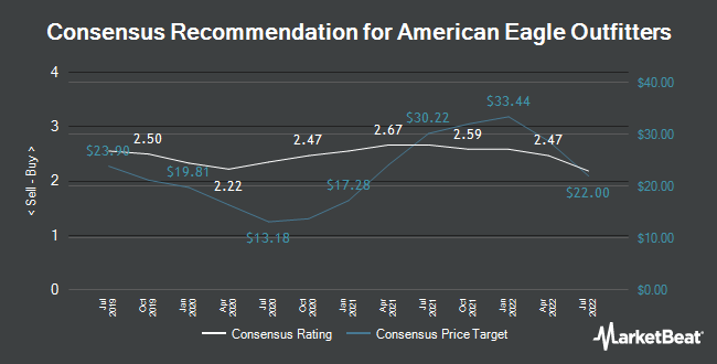 Ubs Group Raises American Eagle Outfitters Aeo Price Target To