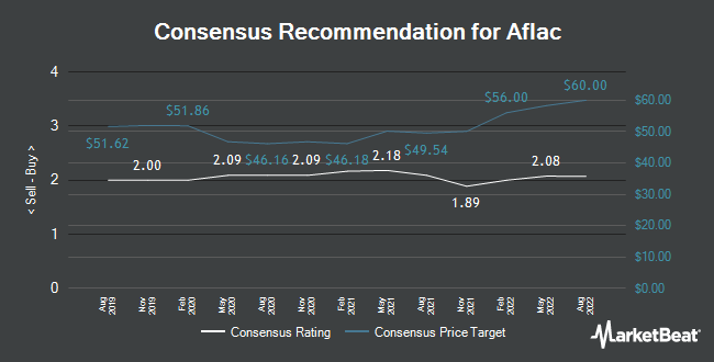 Analyst Recommendations for AFLAC (NYSE:AFL)