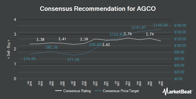 Analyst Recommendations for AGCO (NYSE:AGCO)