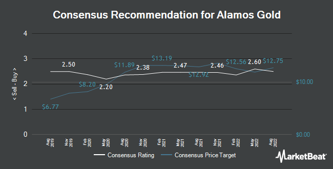 Analyst Recommendations for Alamos Gold (NYSE:AGI)