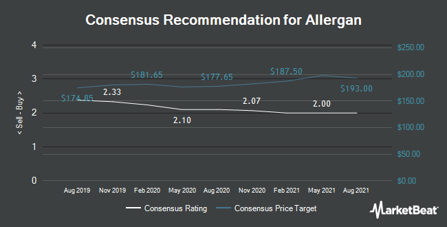 Analyst Recommendations for Allergan (NYSE:AGN)