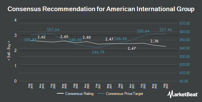 Analyst Recommendations for American International Group (NYSE:AIG)