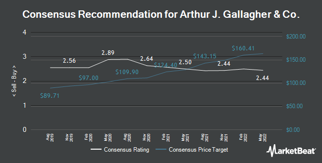 Analyst Recommendations for Arthur J. Gallagher & Co. (NYSE:AJG)