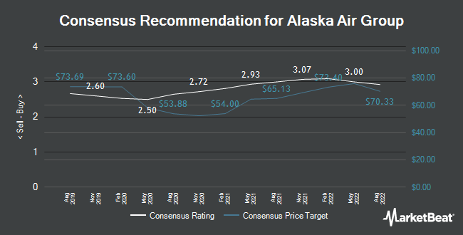 Analyst Recommendations for Alaska Air Group (NYSE:ALK)