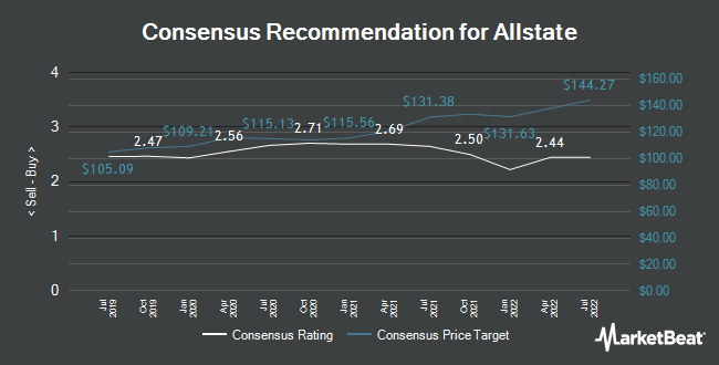 Analyst Recommendations for Allstate (NYSE:ALL)