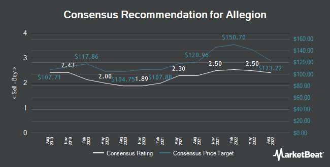 Analyst Recommendations for Allegion (NYSE:ALLE)