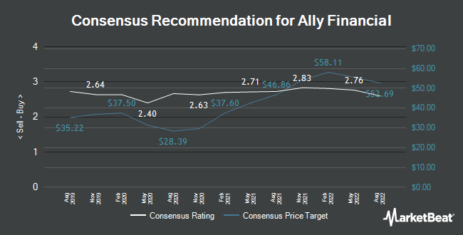 Analyst Recommendations for Ally Financial (NYSE:ALLY)