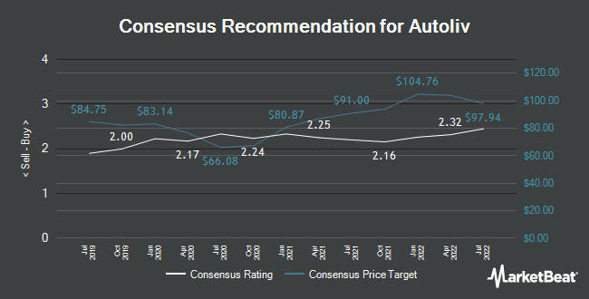 Analyst Recommendations for Autoliv (NYSE:ALV)