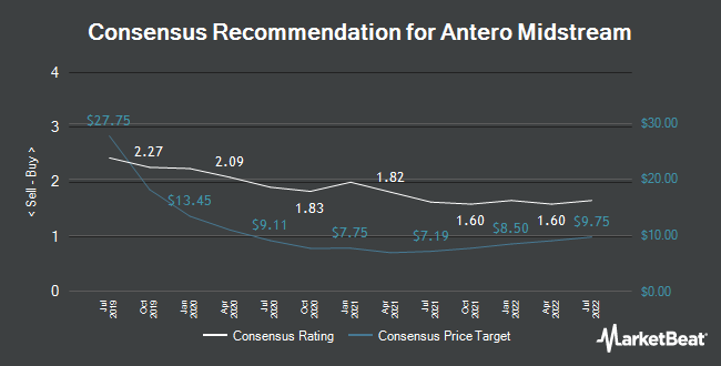 Analyst Recommendations for Antero Midstream (NYSE:AM)