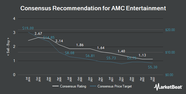 Analyst Recommendations for AMC Entertainment (NYSE:AMC)