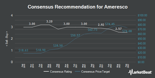 Analyst Recommendations for Ameresco (NYSE:AMRC)