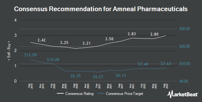 Analyst Recommendations for Amneal Pharmaceuticals (NYSE:AMRX)