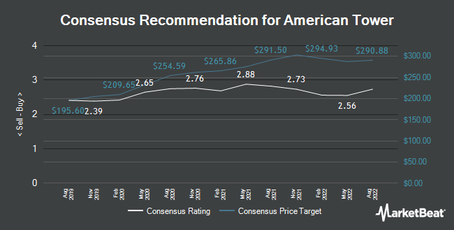 Analyst Recommendations for American Tower (NYSE:AMT)