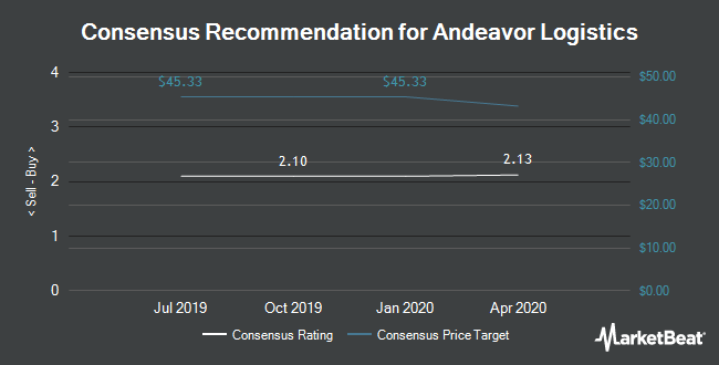 Analyst Recommendations for Andeavor Logistics (NYSE:ANDX)