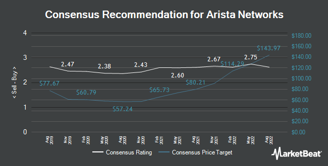 Analyst Recommendations for Arista Networks (NYSE:ANET)