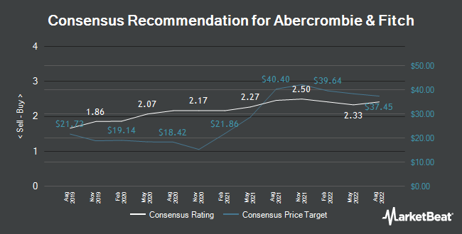 Analyst Recommendations for Abercrombie & Fitch (NYSE:ANF)