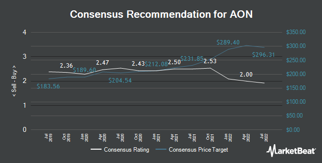 Analyst Recommendations for AON (NYSE:AON)