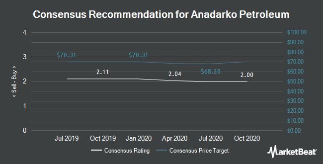 Analyst Recommendations for Anadarko Petroleum (NYSE:APC)