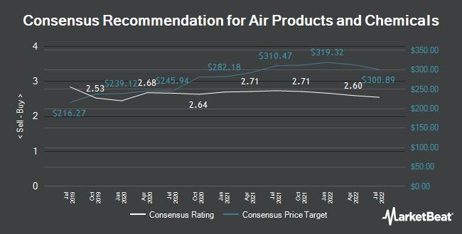 BMO Capital Markets Boosts Air Products & Chemicals (NYSE