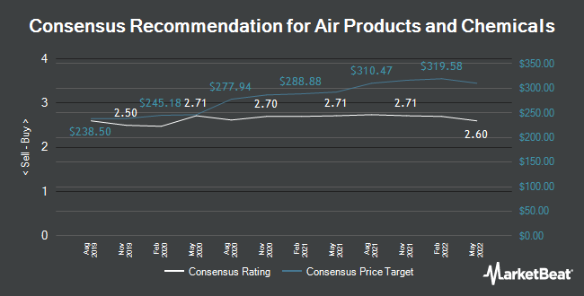 Analyst Recommendations for Air Products & Chemicals (NYSE:APD)