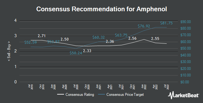 Analyst Recommendations for Amphenol (NYSE:APH)