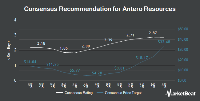 Analyst Recommendations for Antero Resources (NYSE:AR)