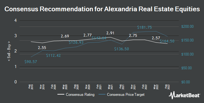 Analyst Recommendations for Alexandria Real Estate Equities (NYSE:ARE)