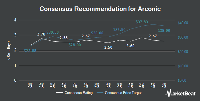 Analyst Recommendations for Arconic (NYSE:ARNC)