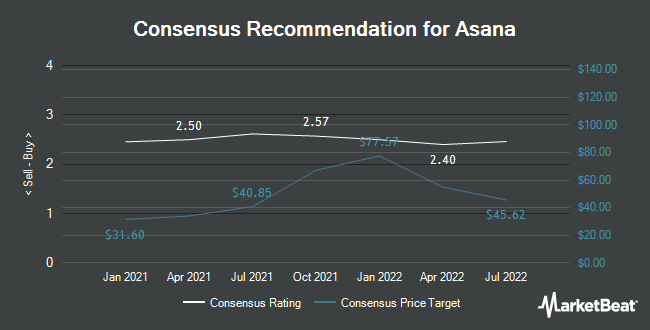 Analyst Recommendations for Asana (NYSE:ASAN)