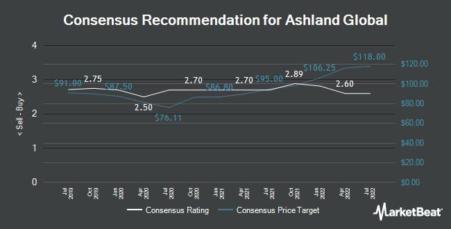 Analyst Recommendations for Ashland Global (NYSE:ASH)
