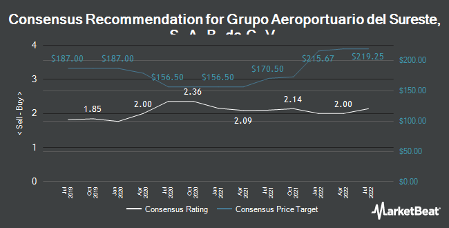 Analyst Recommendations for Grupo Aeroportuario dl Srst SAB CV (NYSE:ASR)